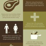 EKSPLORASI #6 – Pola Makanan Favorit (Lanjutan #5)